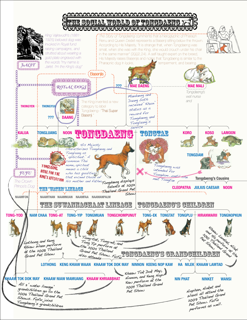 Sensate journal malavika reddy and taylor lowe the story of the 1 this diagram charts the kinship bonds that tongdaeng is thought to have ties that are repeatedly invoked in media coverage of the dog and in the story nvjuhfo Choice Image